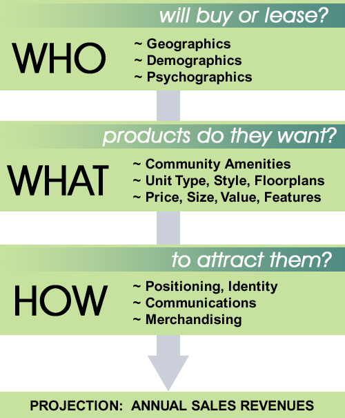 REMA-Who-What-How-Diagram - defining your prospect