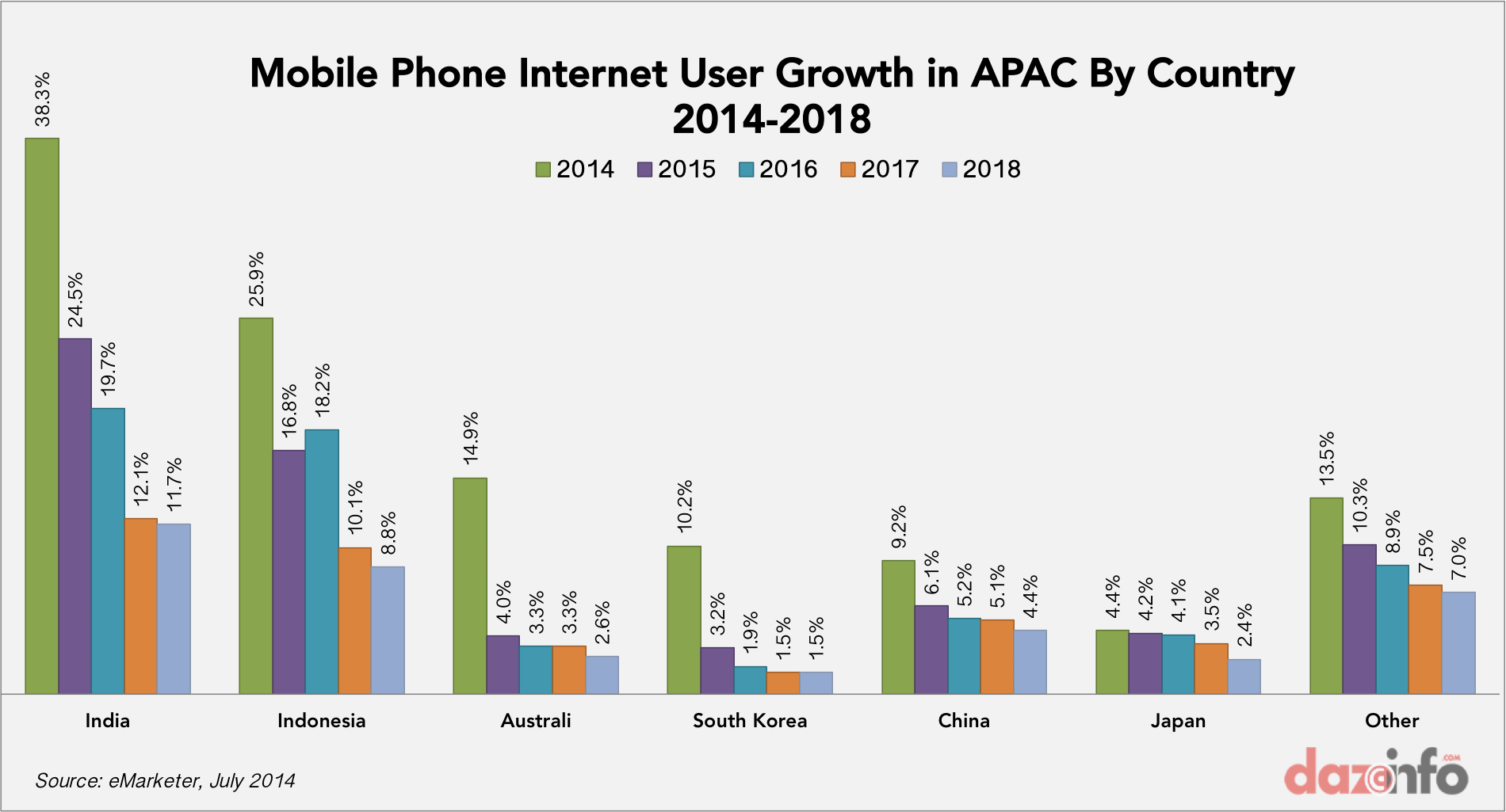 Are absolutely Mobile phone penetration