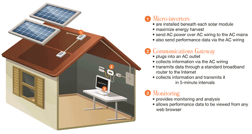 TerraWise-Homes-Solar-PV-Panel-Setup
