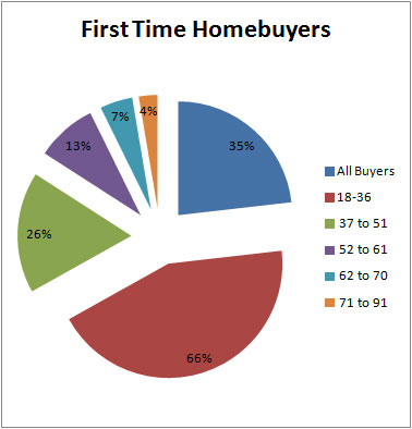 Blog-May-2017-Age-of-First-Time-Homebuyers